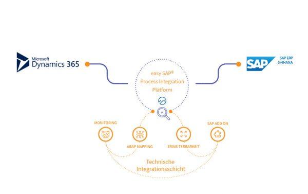 easy SAP Process Integration Platform